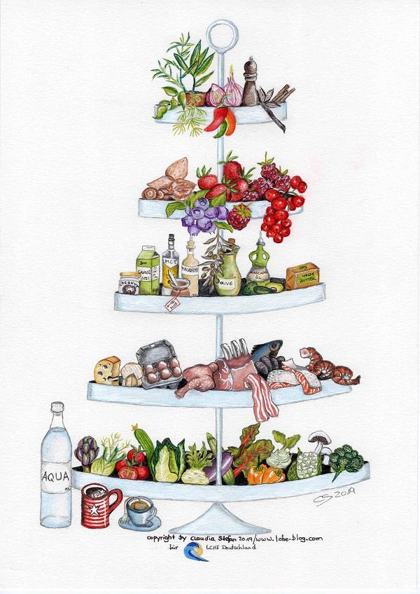 LCHF-Lebensmitteletagere